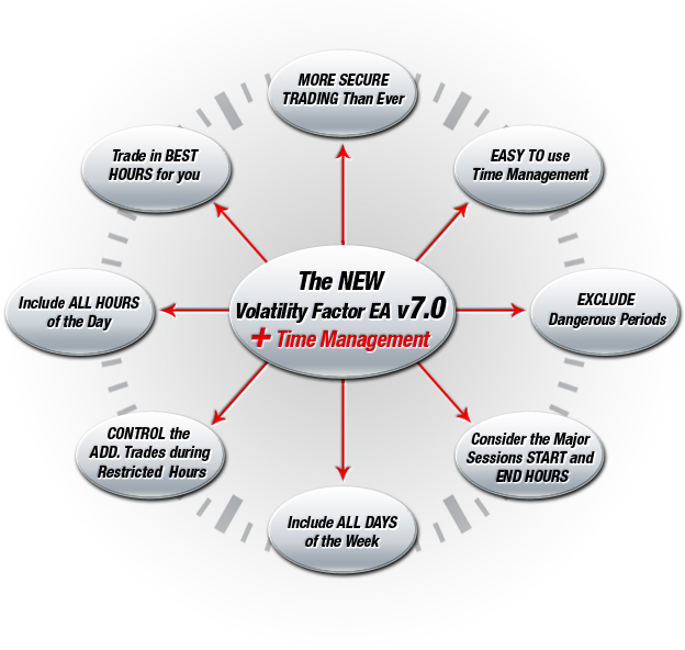 Time Management System of Volatility Factor EA