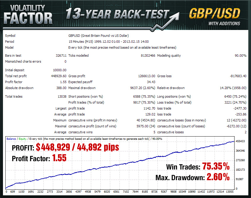 Volatility Factor GBP/USD 13 year backtest with additions